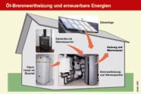 hybrid heizsysteme auf heiz lbasis mit l brennwerttechnik solar und holz flexibel heizen. Black Bedroom Furniture Sets. Home Design Ideas