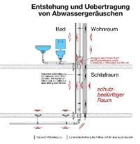 Favorit Geräuscharme Abwasserinstallationen in der Haustechnik HY06