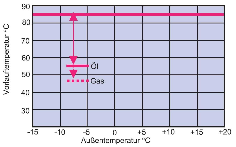Regelung der Fußbodenheizung - Temperaturverlauf - SHKwissen ...
