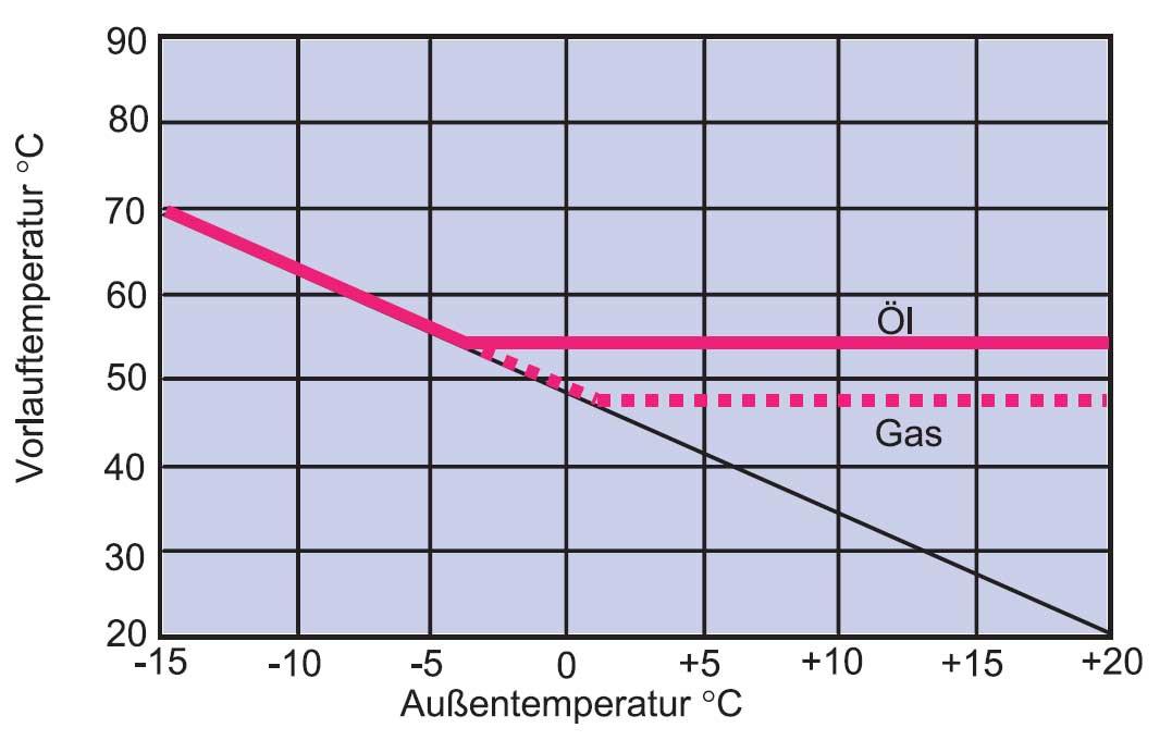Abb. 25.1. b) NT-Kessel Öl/Gas Bereich 50-70°C. (Bild) - SHKwissen ...