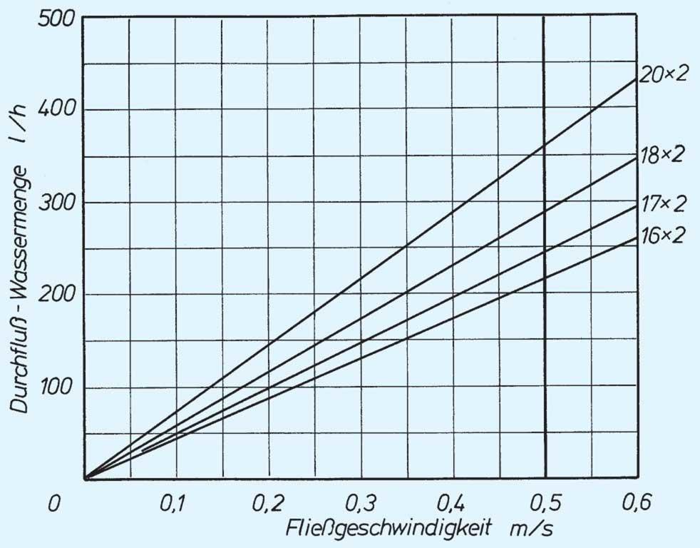 Durchflussmenge wasser berechnen