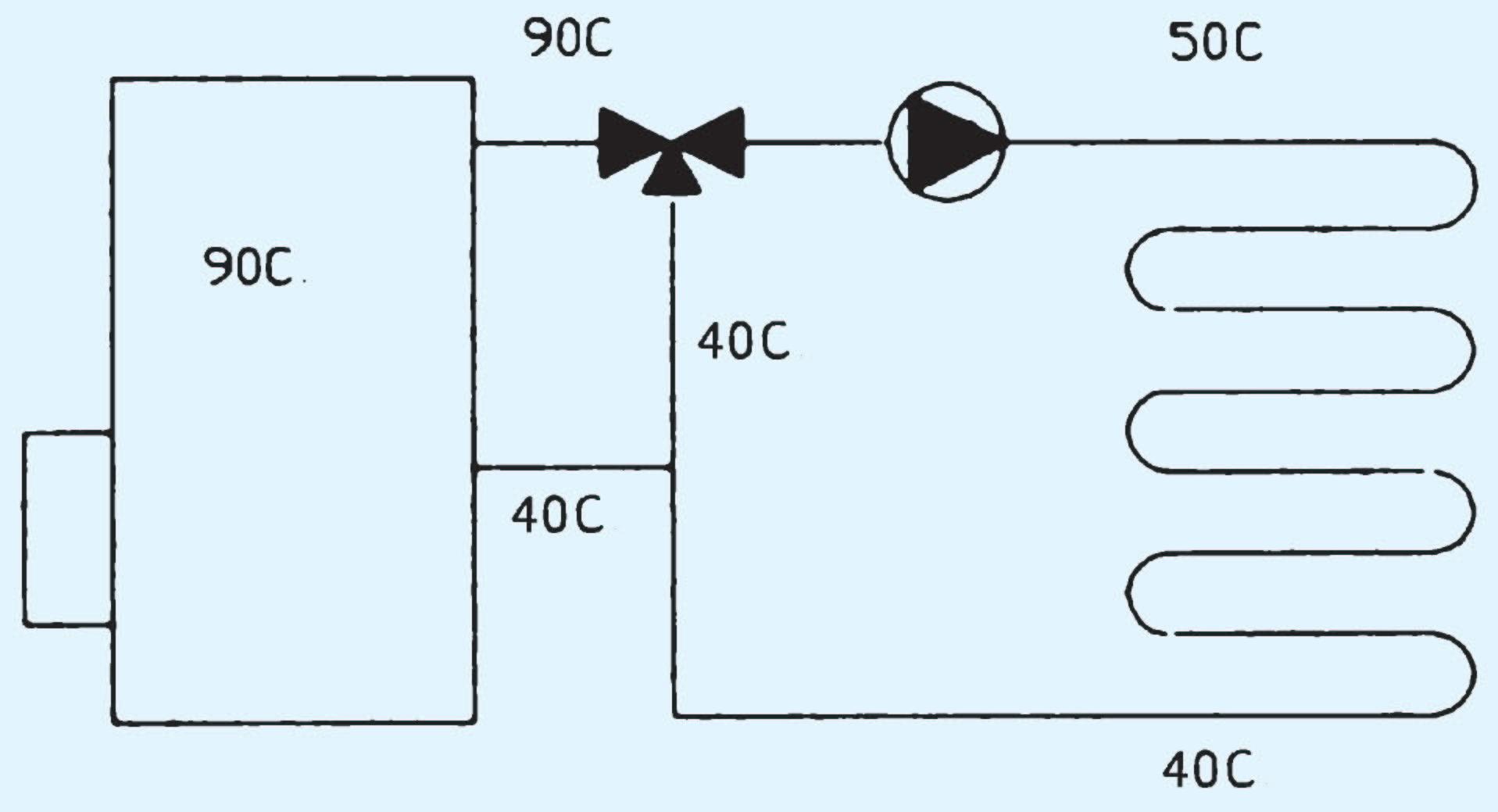 Regelung der Fußbodenheizung - Hydraulische Schaltungen - SHKwissen ...