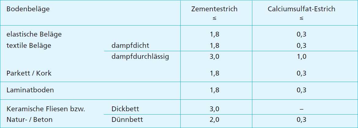 Extrem Aufheizung von Estrichen - Funktionsheizen nach DIN EN 1264 Teil 4 HC26
