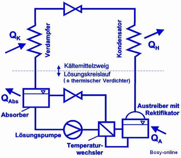 Absorptionskühlschrank - SHKwissen - HaustechnikDialog