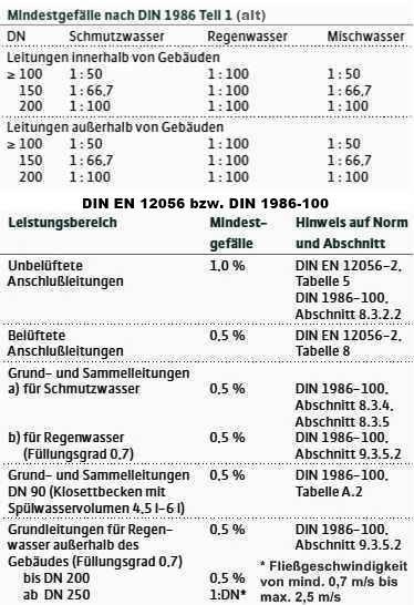 Gef lle abwasserrohr abwasserrohr gef lle eckventil waschmaschine mindestgef lle - Abwasserrohr durchmesser tabelle ...