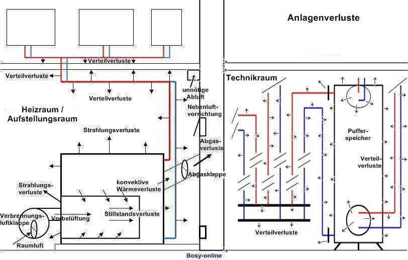 Wirkungsgrad - Dampfkessel - HaustechnikDialog