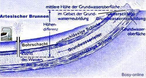 Bohrbrunnen Shkwissen Haustechnikdialog