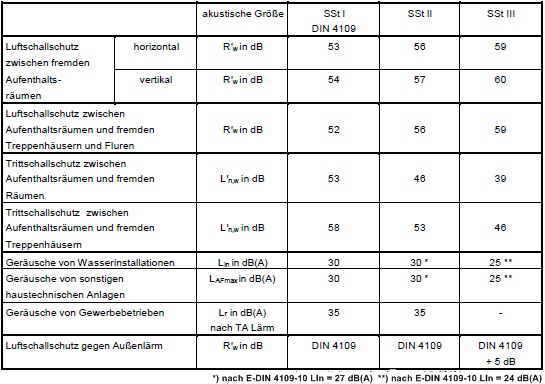 Schallschutz von wohnungen shkwissen haustechnikdialog for Din 6812 tabelle 18