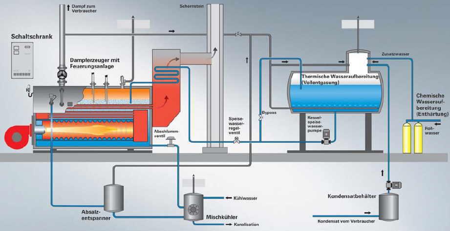 Dampfkessel - SHKwissen - HaustechnikDialog