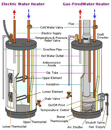 Boiler Speicher Shkwissen Haustechnikdialog