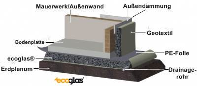 perimeterd mmung shkwissen haustechnikdialog. Black Bedroom Furniture Sets. Home Design Ideas