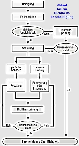 Sehr Dichtheitsprüfung - Abwasser - SHKwissen - HaustechnikDialog TX28