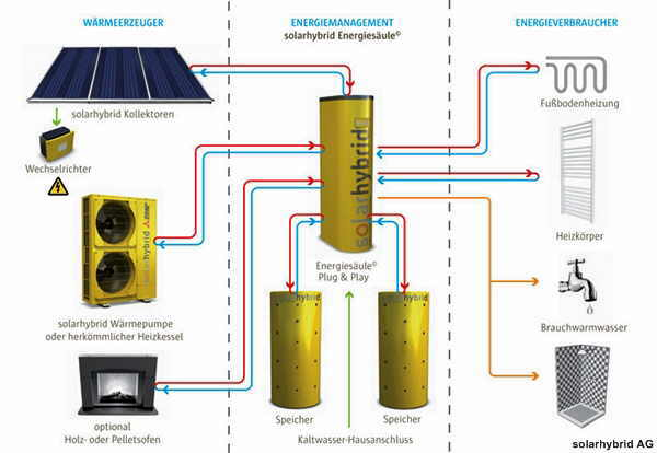 solar hybrid systeme shkwissen haustechnikdialog. Black Bedroom Furniture Sets. Home Design Ideas