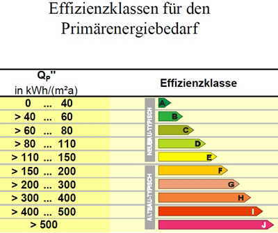 Energieeffizienzklasse Effizienzklasse Energieklasse Shkwissen