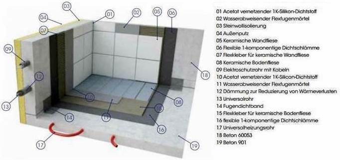 nasszelle aufbau fertigbad wet room wohnmobil gebraucht