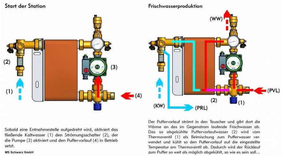 frischwasserstation shkwissen haustechnikdialog. Black Bedroom Furniture Sets. Home Design Ideas