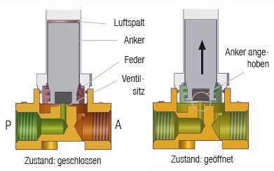 Direktgesteuerte ventile