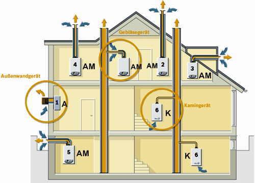 gas warmwasserthermen shkwissen haustechnikdialog. Black Bedroom Furniture Sets. Home Design Ideas