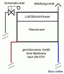 Geschlossenes Ausdehnungsgefäß ohne Membrane - SHKwissen ...