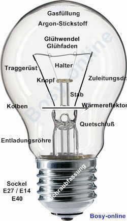 Glühlampen Shkwissen Haustechnikdialog