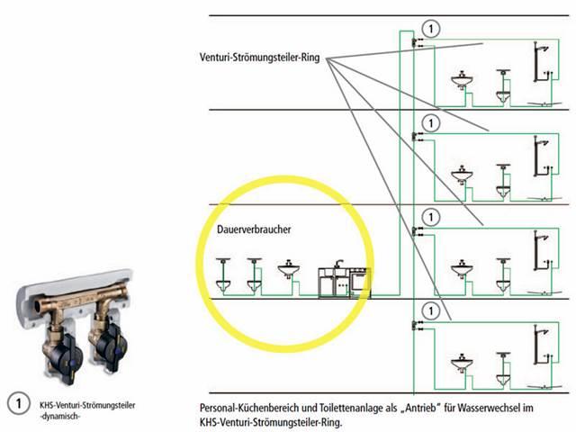 trinkwasser leitungssysteme shkwissen haustechnikdialog. Black Bedroom Furniture Sets. Home Design Ideas