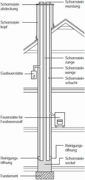 schornstein shkwissen haustechnikdialog. Black Bedroom Furniture Sets. Home Design Ideas