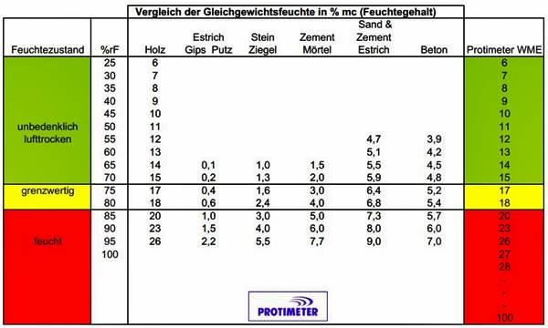 Holzboden Shkwissen Haustechnikdialog