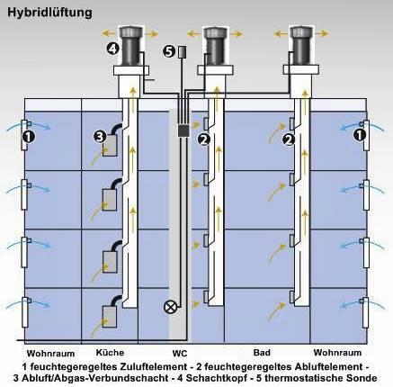 Hybridlüftung - SHKwissen - HaustechnikDialog