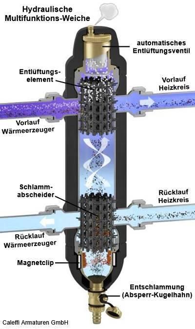 Hydraulische Weiche - SHKwissen - HaustechnikDialog