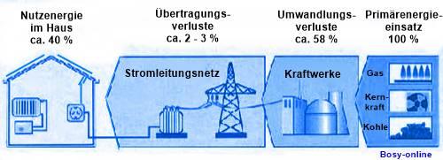 Kraftwerk - SHKwissen - HaustechnikDialog