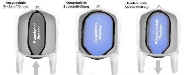 Membrandruckbehälter - SHKwissen - HaustechnikDialog