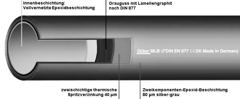 Mlb rohr shkwissen haustechnikdialog - Abwasserrohr durchmesser tabelle ...