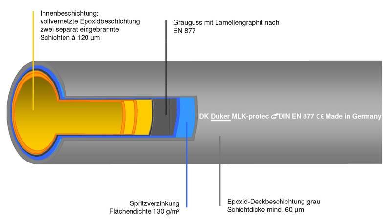 Mlk rohr shkwissen haustechnikdialog - Abwasserrohr durchmesser tabelle ...