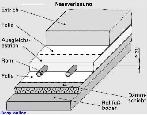 Beliebt Fußbodenheizung - SHKwissen - HaustechnikDialog BR34