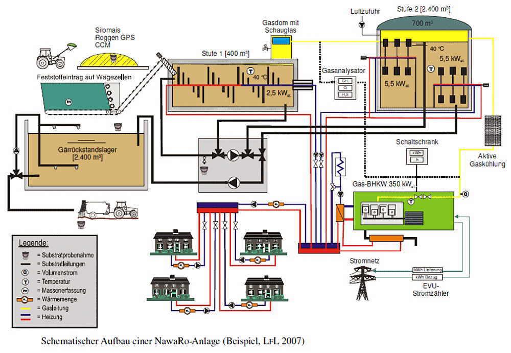 NawaRo-Anlage - Biogas - SHKwissen - HaustechnikDialog