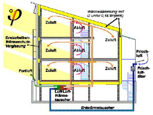 passivhaus kurzfassung shkwissen haustechnikdialog. Black Bedroom Furniture Sets. Home Design Ideas