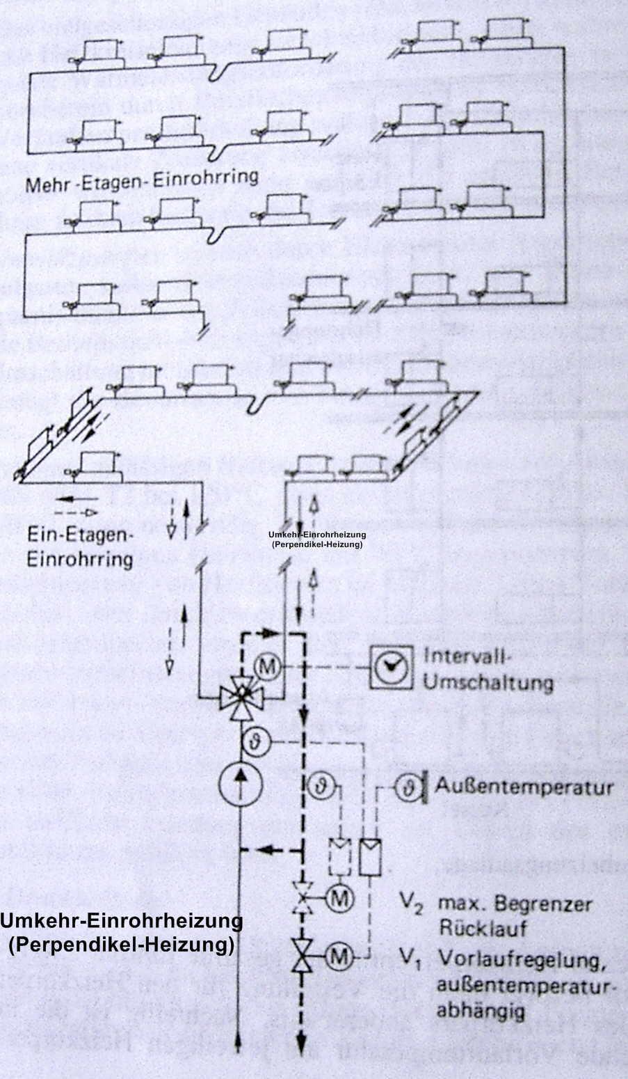 Schön Direkte Zentralheizung Zeitgenössisch - Elektrische Schaltplan ...