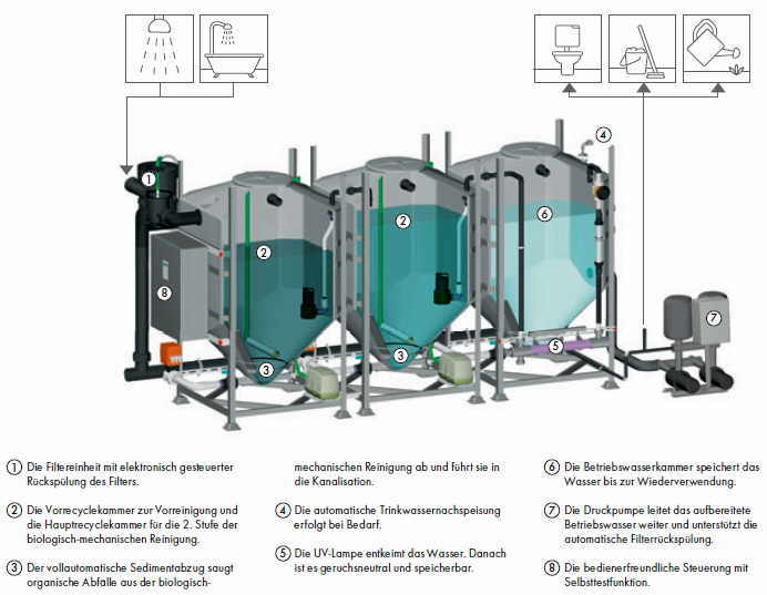 grauwasser recycling mit pontos aquacycle bild shkwissen haustechnikdialog. Black Bedroom Furniture Sets. Home Design Ideas