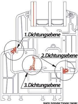 Schallschutzfenster shkwissen haustechnikdialog - Schallschutzfenster klasse 6 ...
