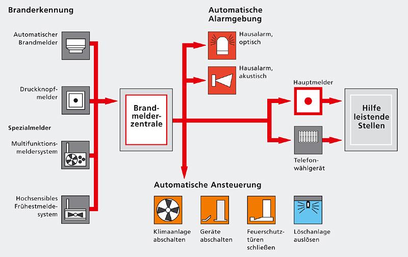 Schema einer Brandmeldeanlage (Bild) - SHKwissen - HaustechnikDialog