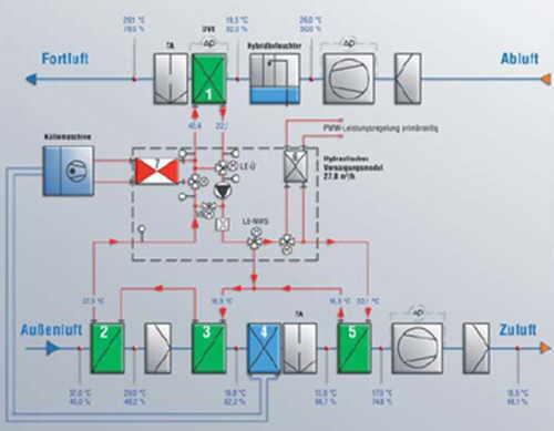 Kreislaufverbundsystem (KVS) - SHKwissen - HaustechnikDialog