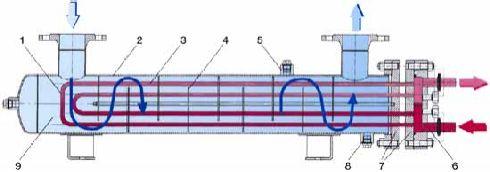 Паровой кожухотрубный теплообменник для нагрева воды теплообменник для сушки авм 1 5