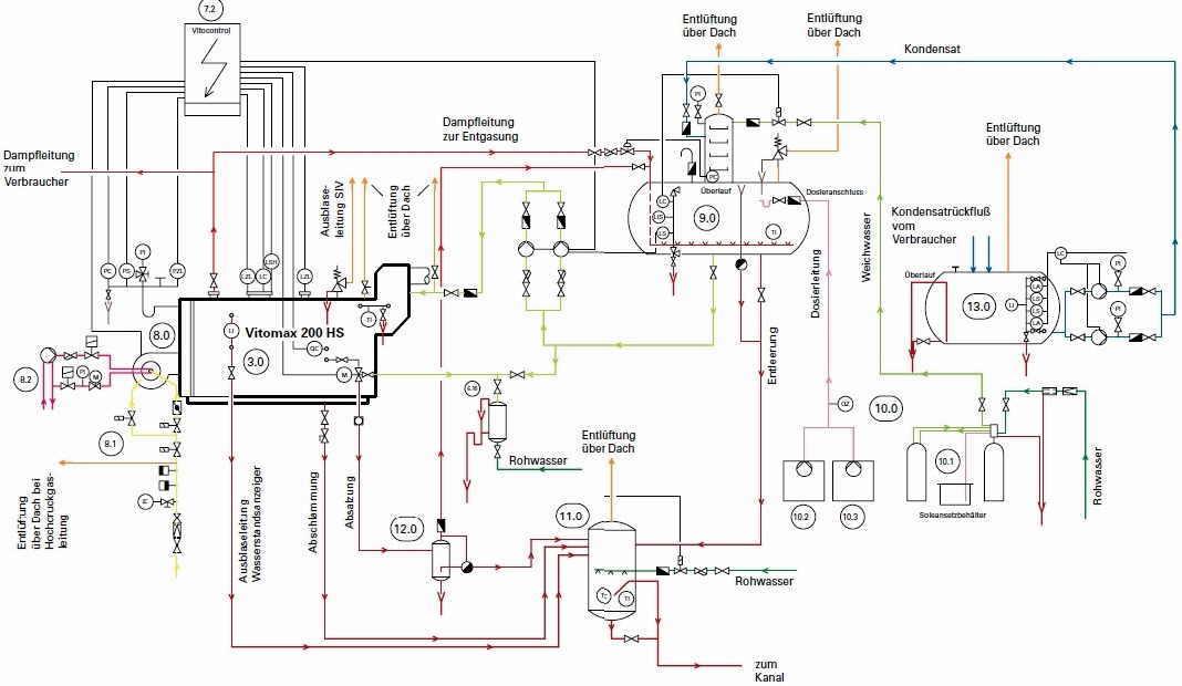 Schema einer Dampfkesselanlage 3.0 - Dampfkessel 4.0 - Economiser ...