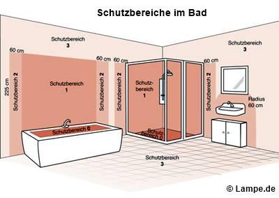 Schutzbereiche in Nassräumen - SHKwissen - HaustechnikDialog