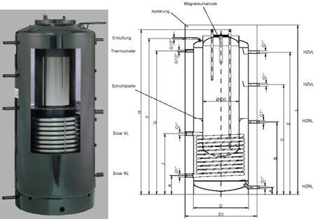 Solare Warmwasserspeicher - SHKwissen - HaustechnikDialog