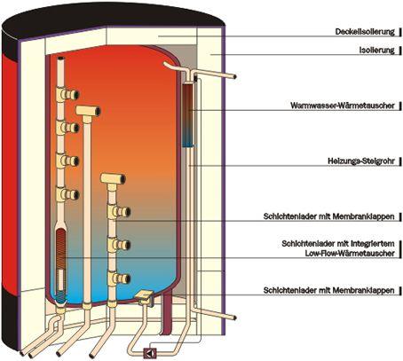 solare warmwasserspeicher shkwissen haustechnikdialog. Black Bedroom Furniture Sets. Home Design Ideas