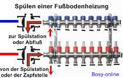 Turbo Fußbodenheizung / Erdkollektor entlüften - SHKwissen BI94