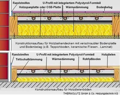 Fussbodenheizung Holzbalkendecke Shkwissen Haustechnikdialog