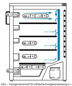 Kühlschrank Temperaturen