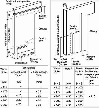 nachtr glich hergestellte horizontale und schr ge schlitze nach din 1053 1 tabelle 10 2. Black Bedroom Furniture Sets. Home Design Ideas
